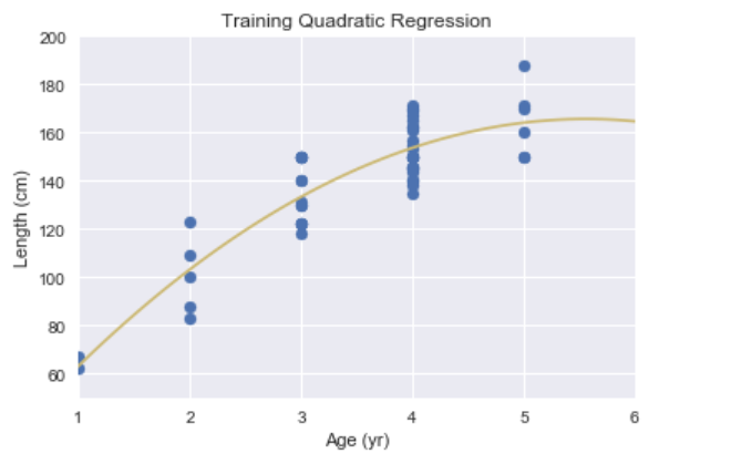 Simple Linear vs Polynomial Regression - Towards Data Science