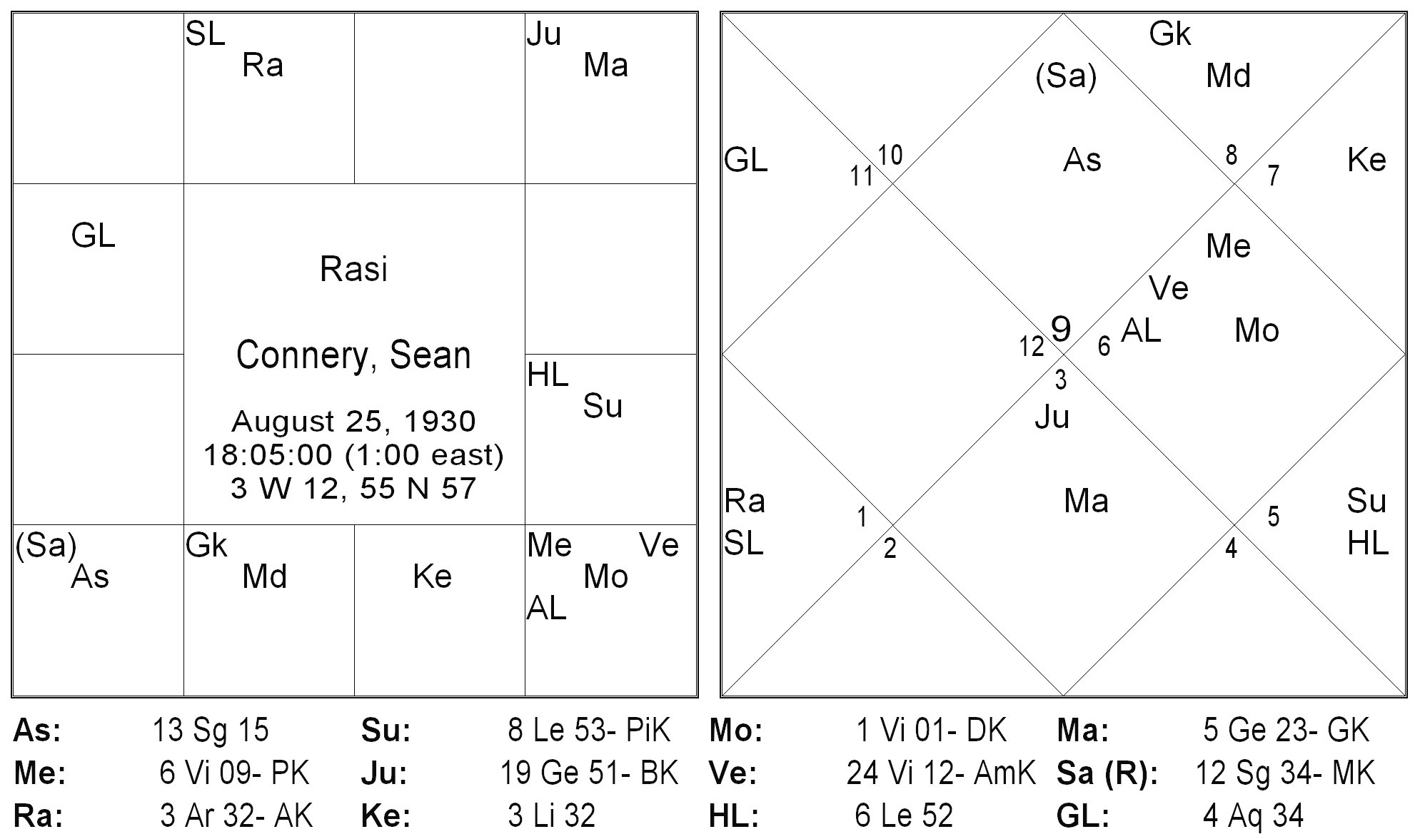 Sean Connery: An Astrological insight - Thoughts on Jyotish