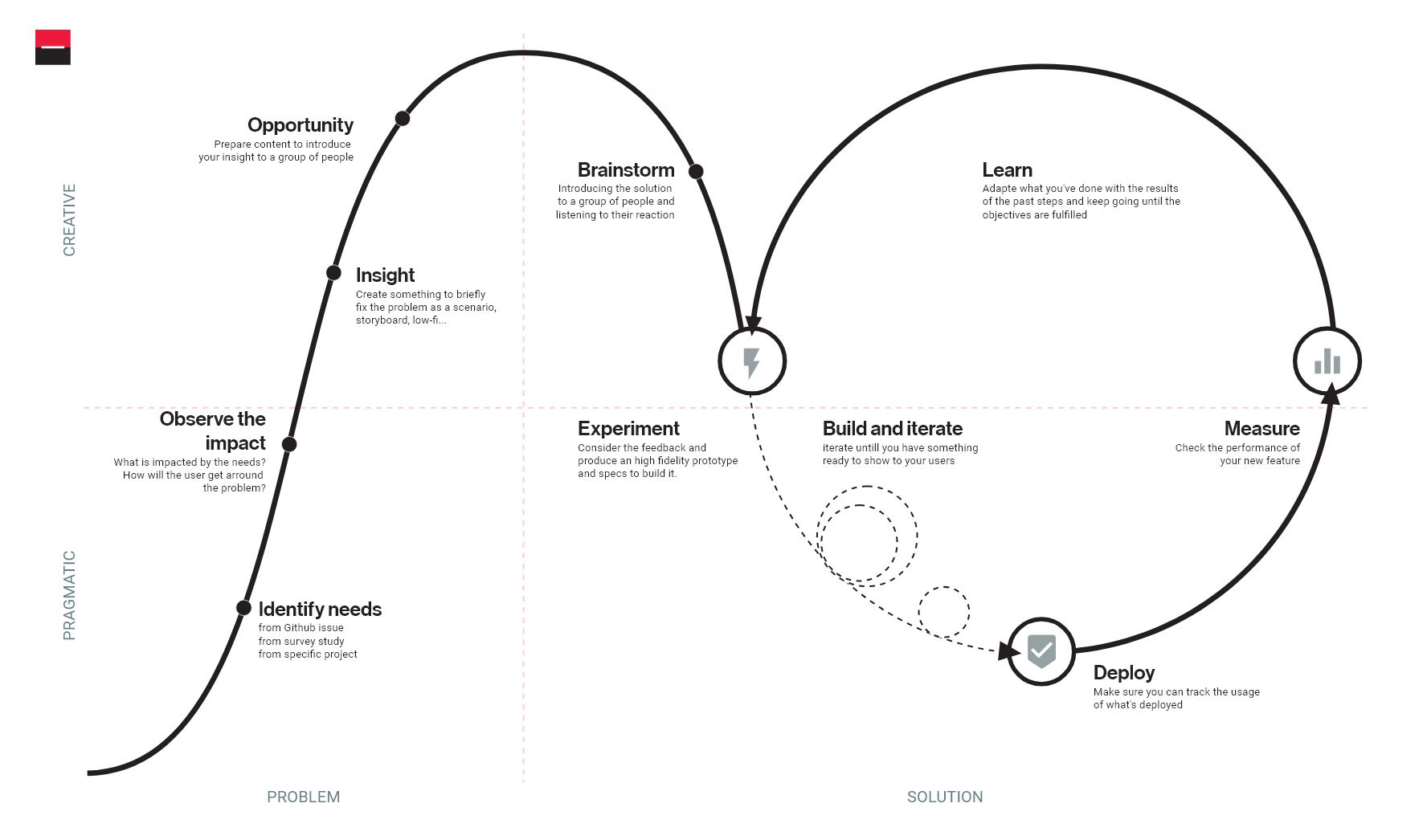 How We Grew Our Design System Over 5 Years Of Design Experimentation By Louilo Societe Generale Design Medium