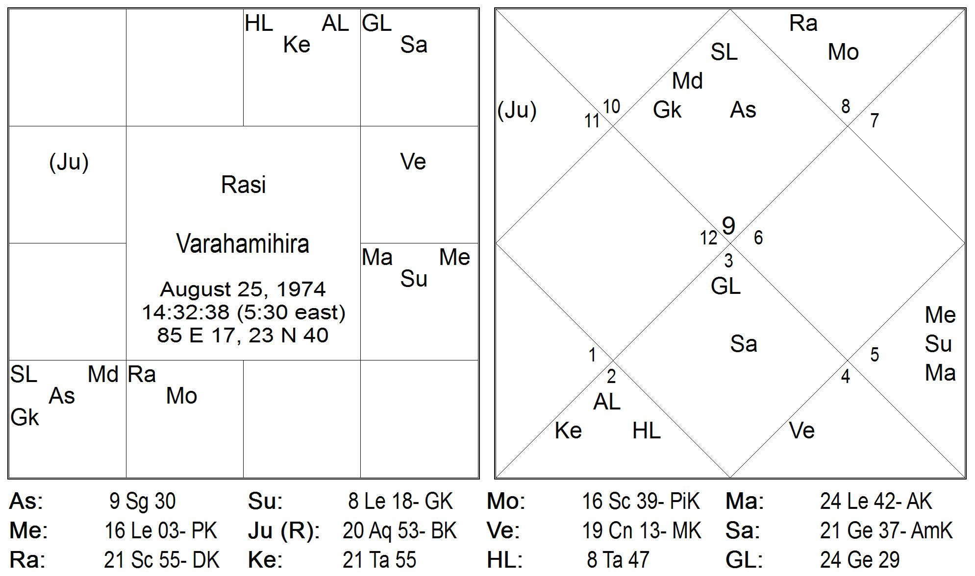 Timing through Graha's Nakshatra Pada Transits: Part 2: 64th