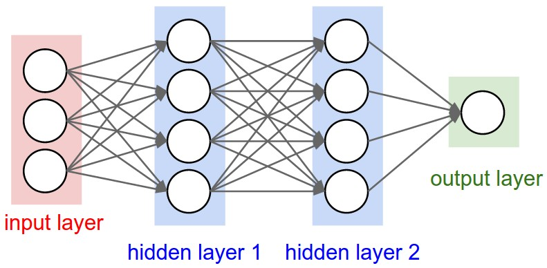 Image result for deep neural networks have 2 or more layers