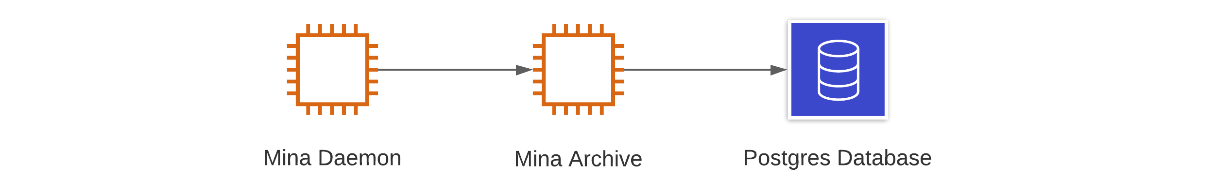 Simplest configuration of an archive node