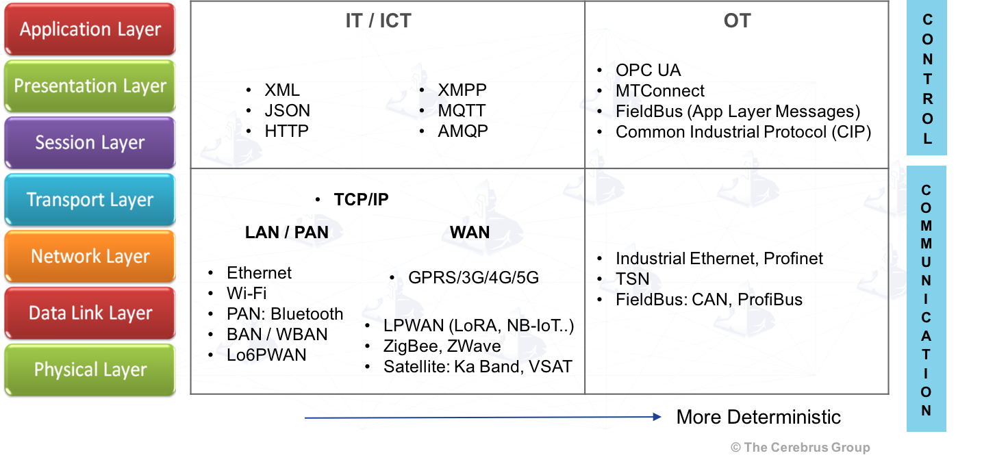 Standards of Control and Communication for Cyber-Physical Systems