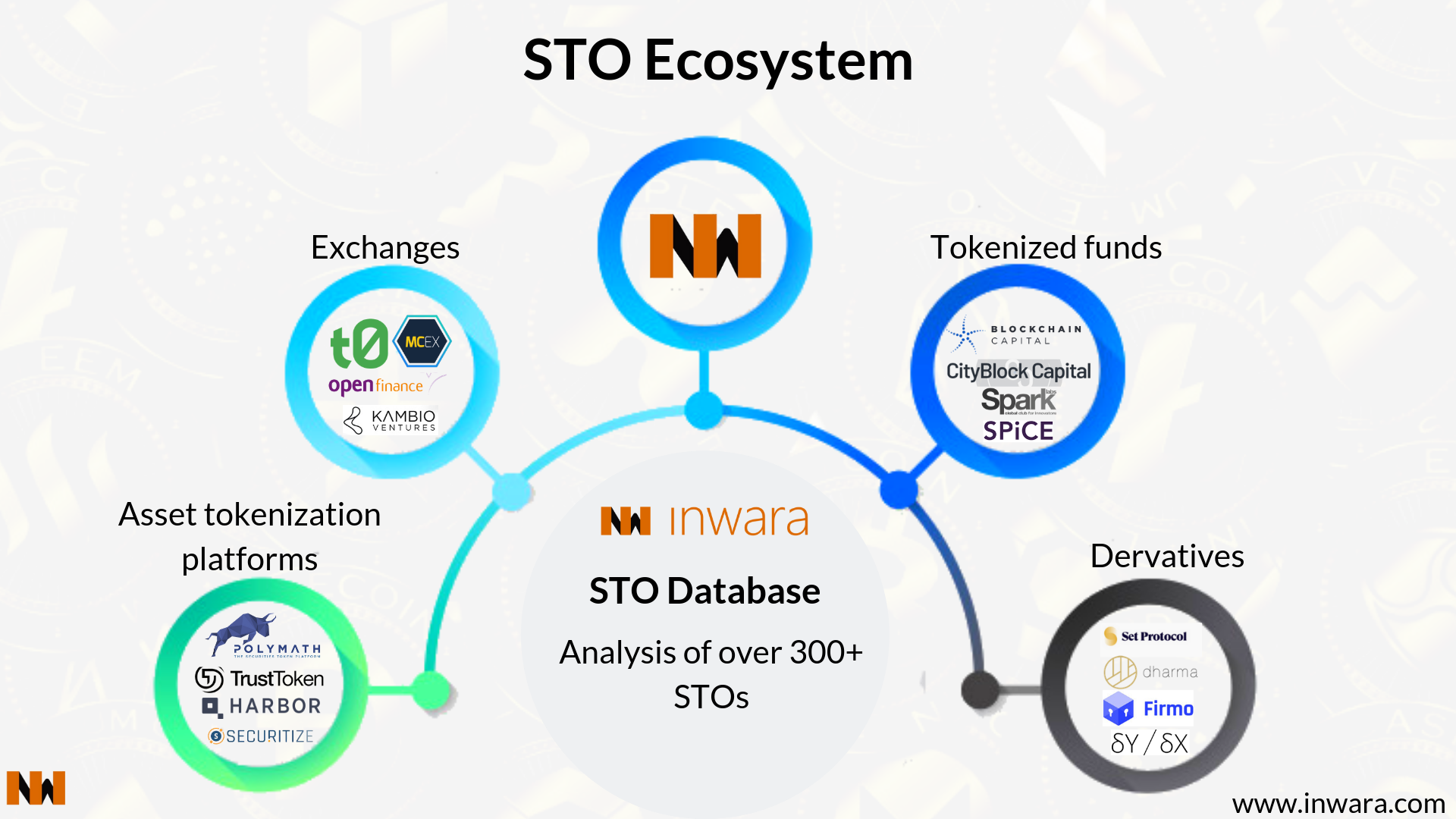 Image result for Security Token Offering