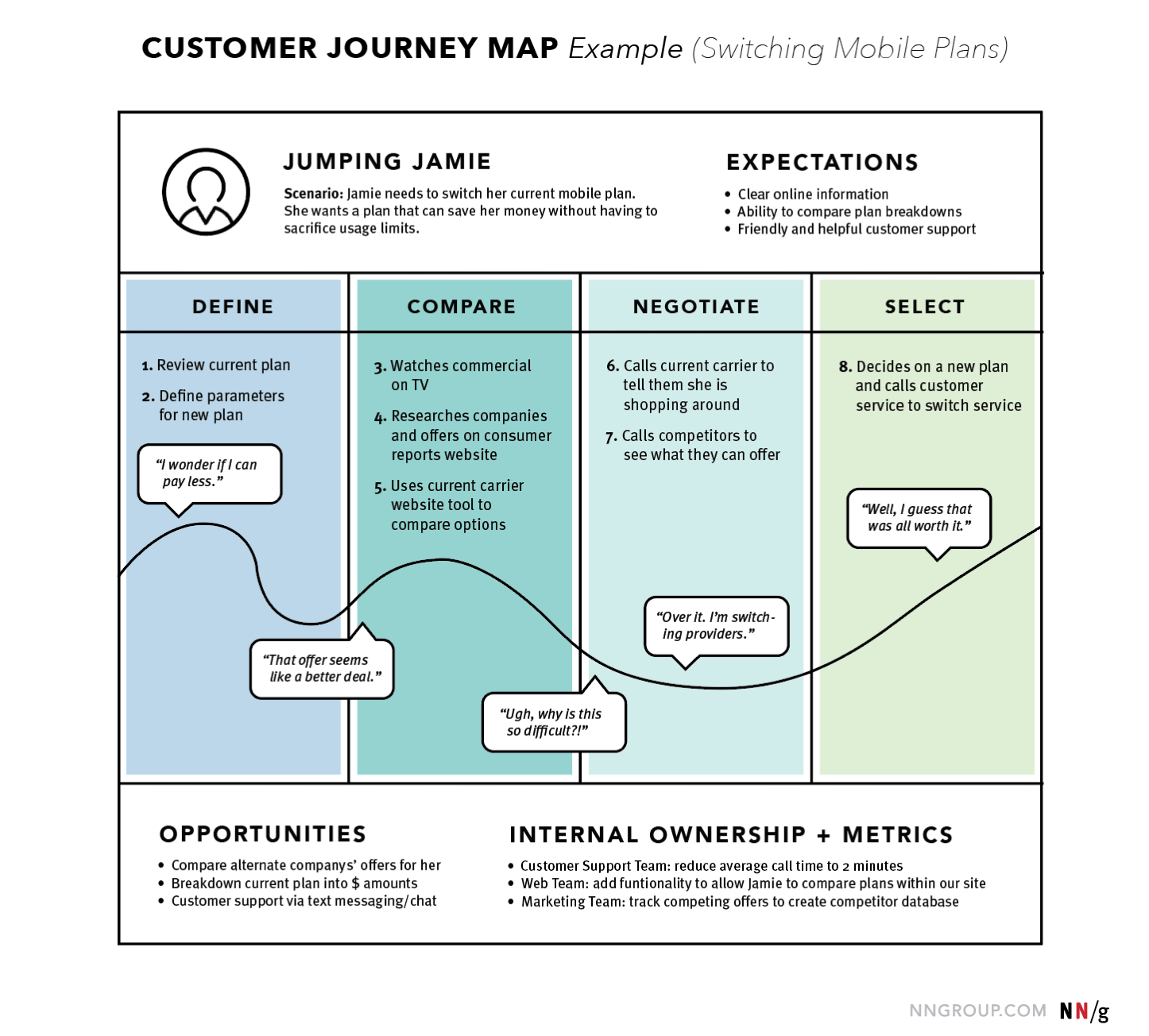 Customer Journey Map Example by Nielsen Norman Group