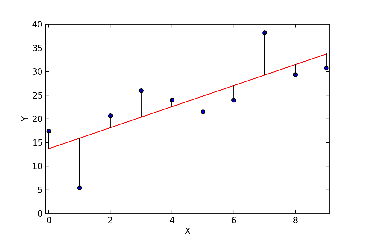 Understanding Linear Regression and The Need For Gradient