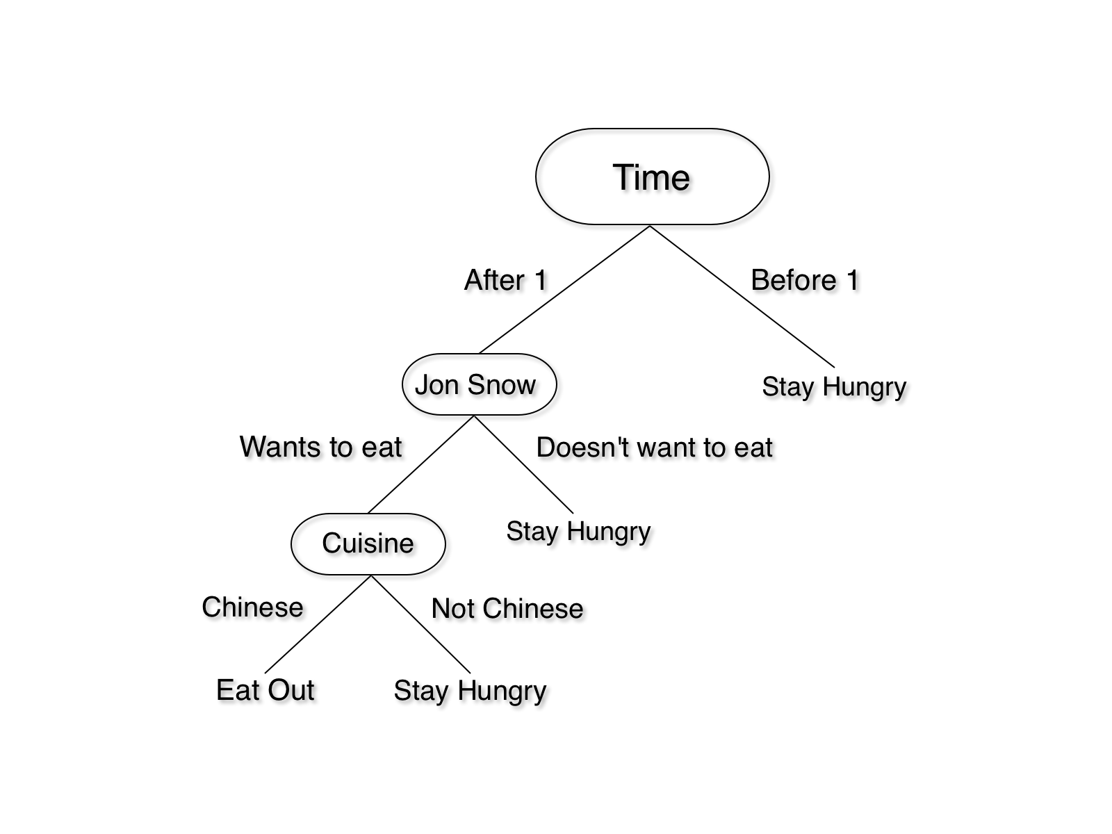 Introduction to Decision Tree Learning - Heartbeat