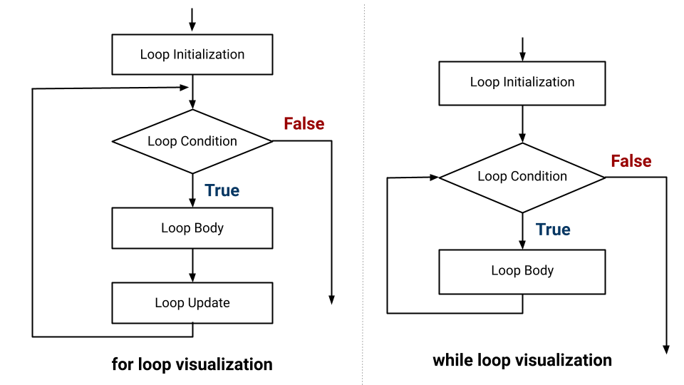 for and while loop visualisation
