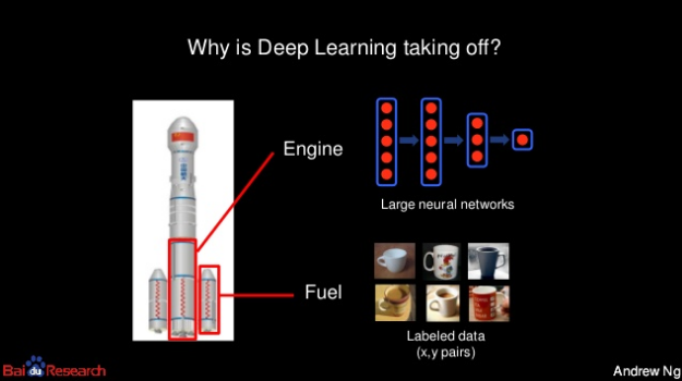 Engine and fuel. Computers and data.