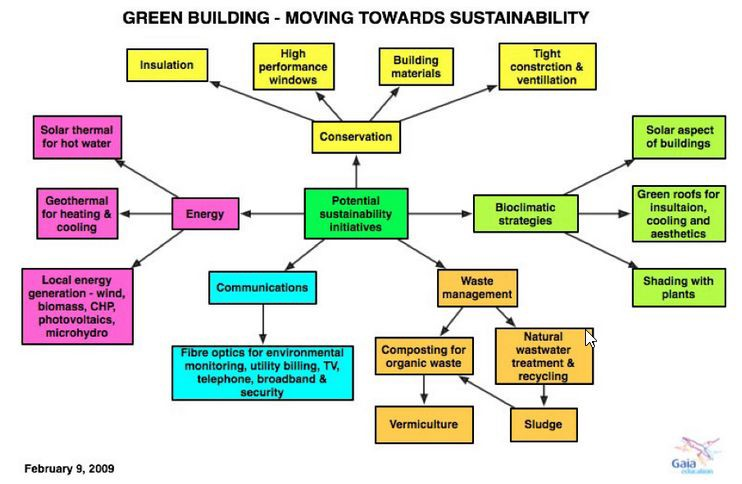 Creating Healthy and Sustainable Buildings - Gaia Education