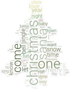 A New Way To Look At An Artist From Lyrics To Wordclouds
