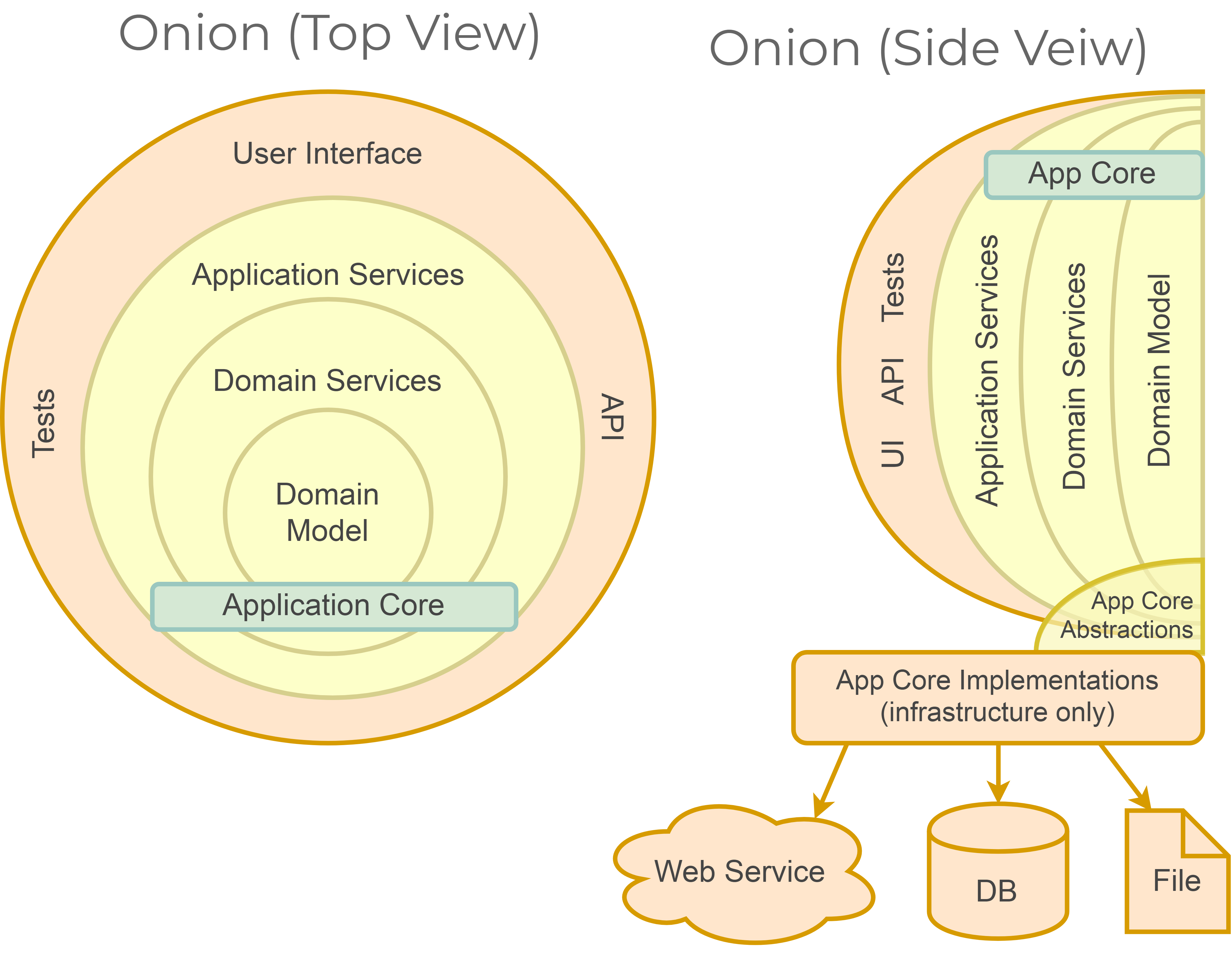 Original 'top' view without infrastructure vs an alternative 'side' view.