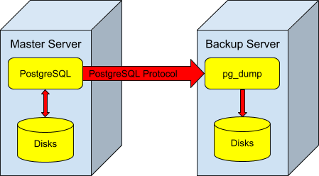 Managing PostgreSQL backup and replication for very large