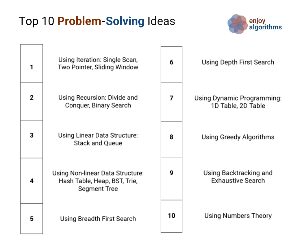 Top 10 problem solving approaches to crack the coding interview