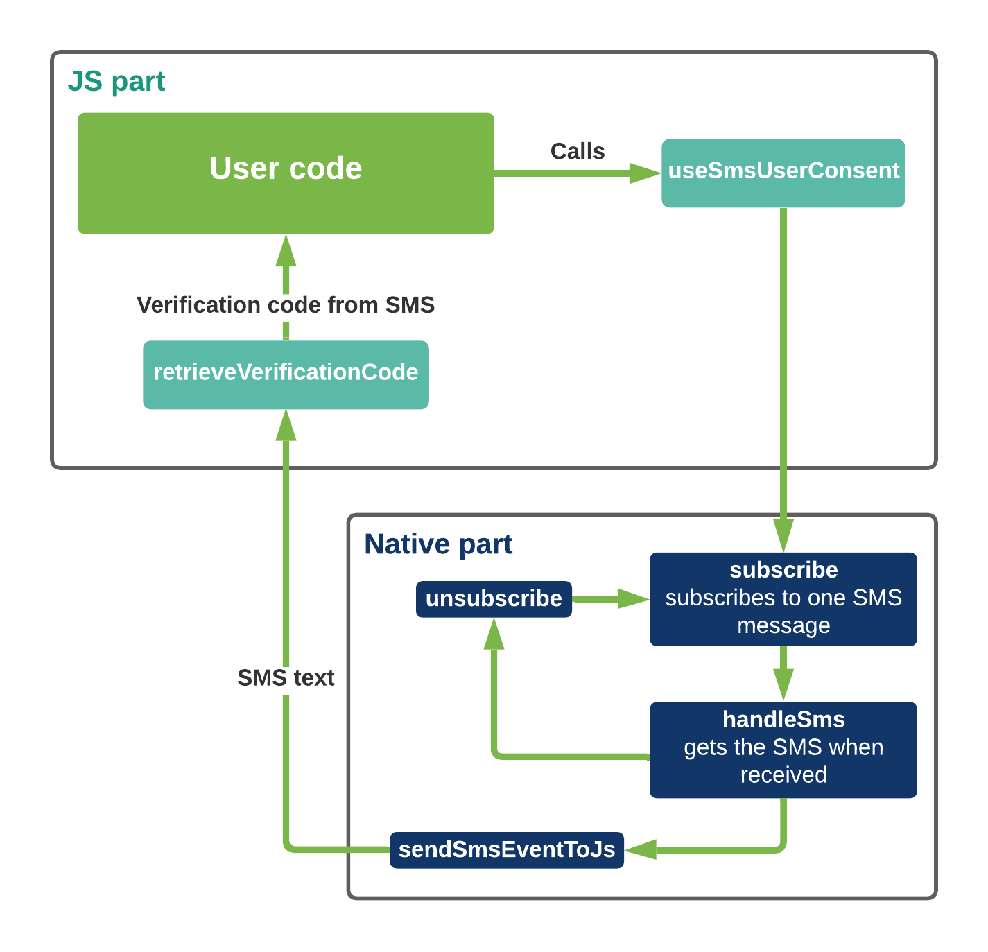 React Native SMS User Consent flow diagram