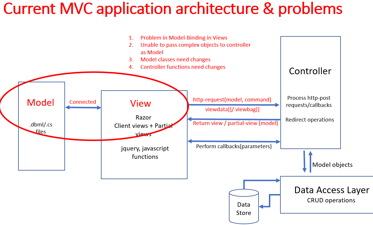 Tailored MVC Architecture for ERP Systems: When you have a