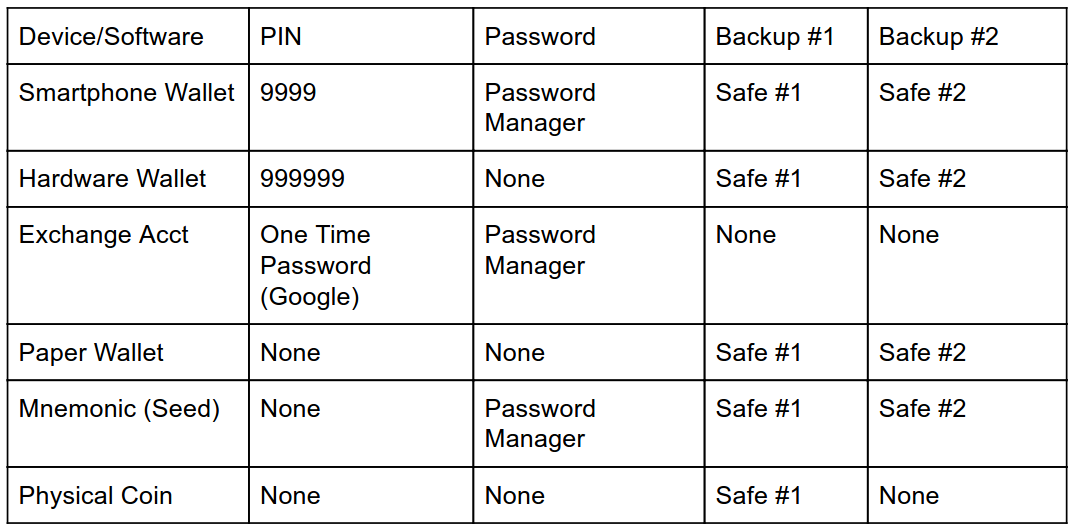 Example of an Access Control table