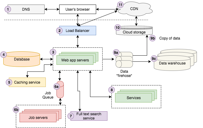 software development infrastructure diagram web architecture 101 storyblocks product   engineering  web architecture 101 storyblocks
