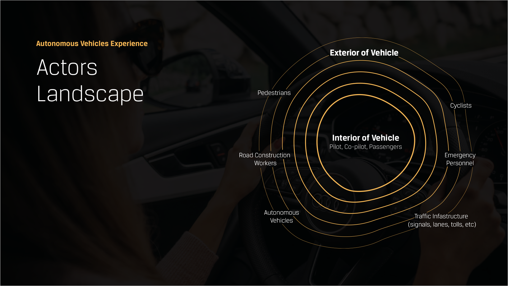 Digram reflecting the actors landscape inside and outside the vehicle