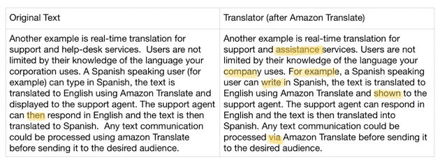 Differences between Amazon Translate and the Translator