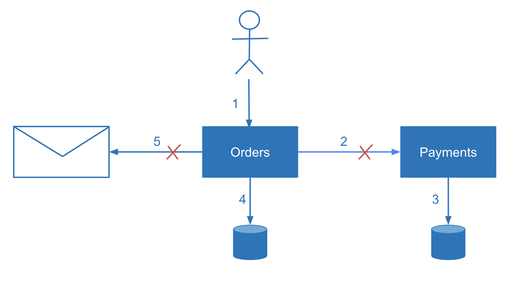 Data Consistency in Microservices Architecture - DZone Microservices