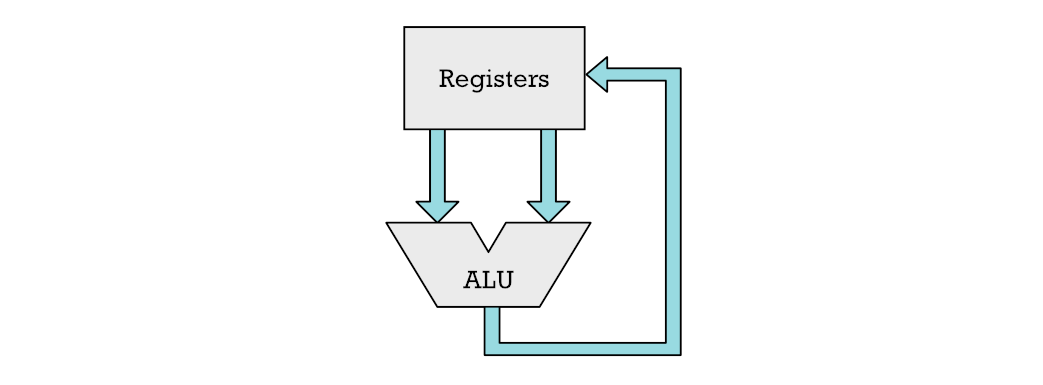 Arithmetic Logic Unit (ALU). Used for addition, subtraction and shift operations.