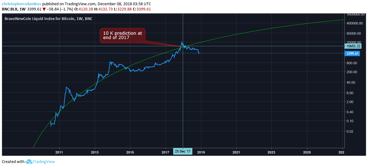 Bitcoin & the Logarithmic Growth Curve by dave the wave