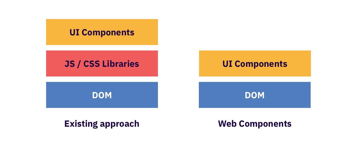 Image result for web components
