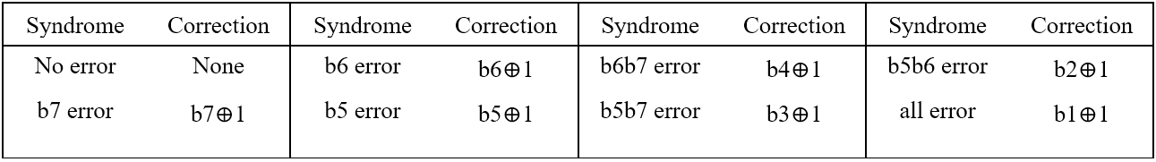 Table 2. Syndrome and Correction List