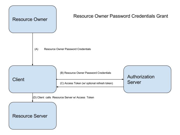 When To Use Which (OAuth2) Grants and (OIDC) Flows - Robert
