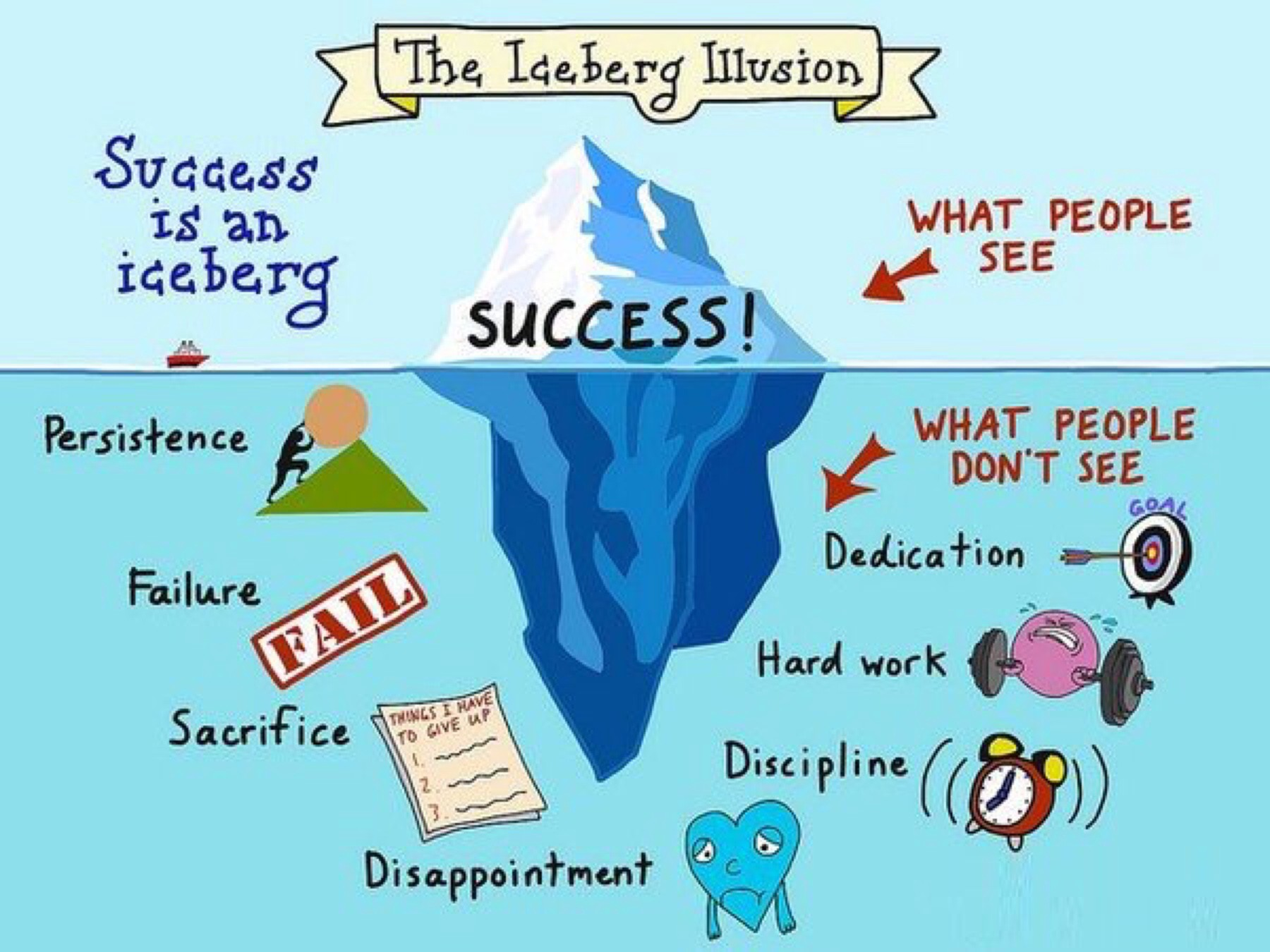 Image result for iceberg picture success