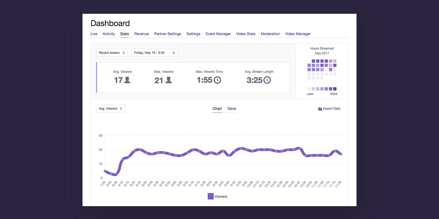 Esports management trends: The rise of Stream managers