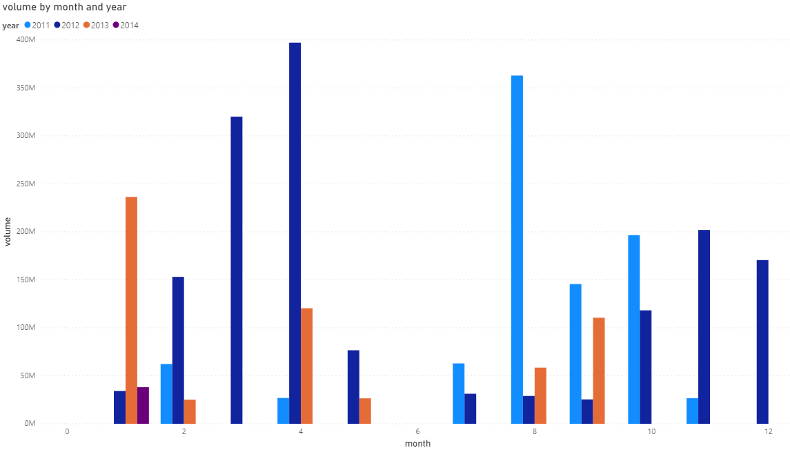 Stock Data Querying And Visualizing With Sql Tableau And Powerbi By Emmanuella Budu Medium