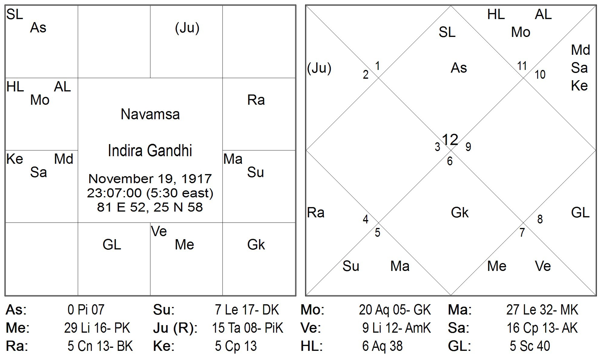 Timing through Graha's Nakshatra Pada Transits: Part 7: The