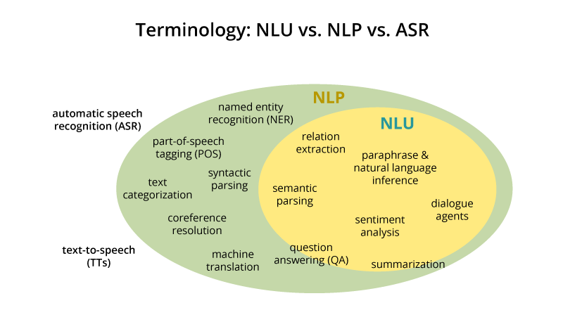 NLP vs. NLU: from Understanding a Language to Its Processing