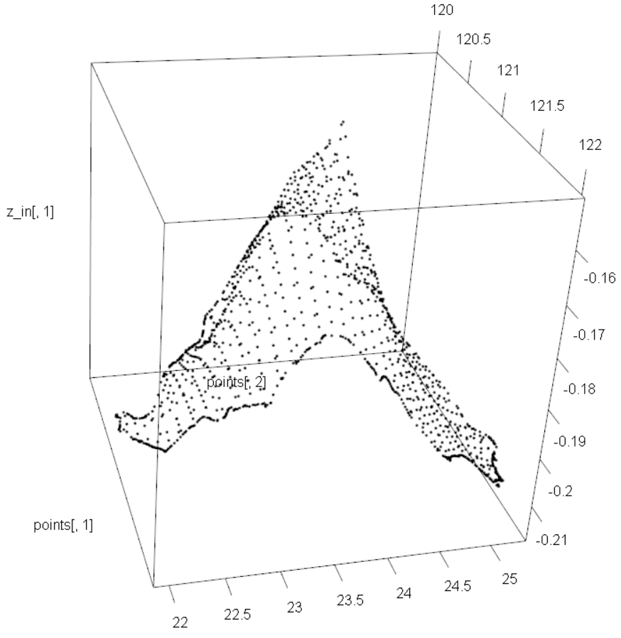 How Do I Read a Digital Elevation Model (DEM) with R?