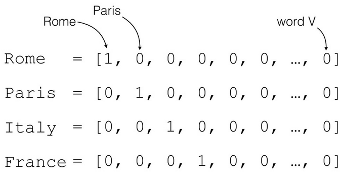 Natural Language Processing: Count Vectorization with scikit