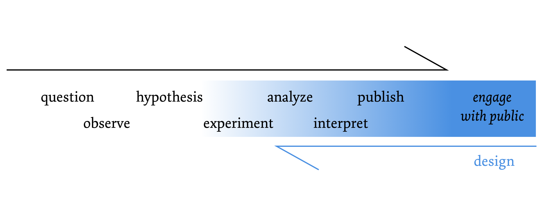 A simple model of the the scientific method with possible applications for design.