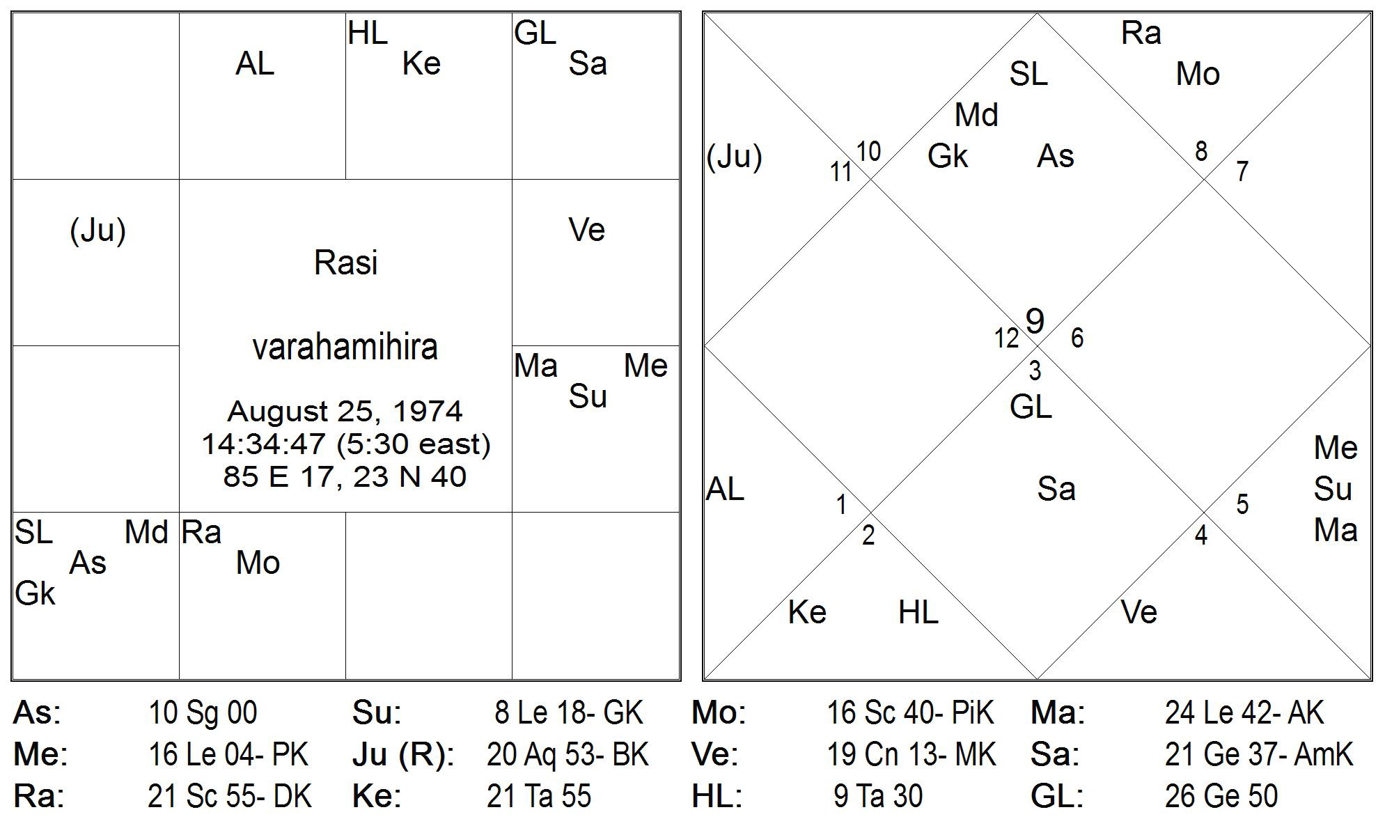 Notable Astrologers - Varaha Mihira - Medium
