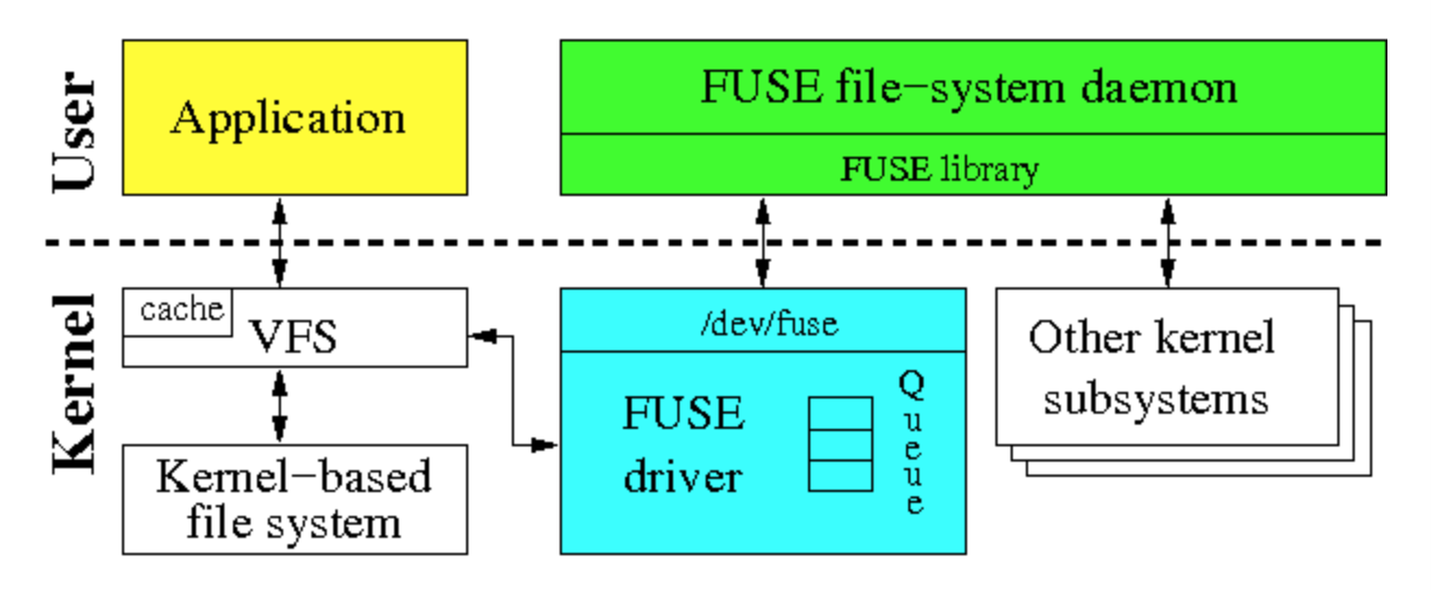 how to write a fuse filesystem