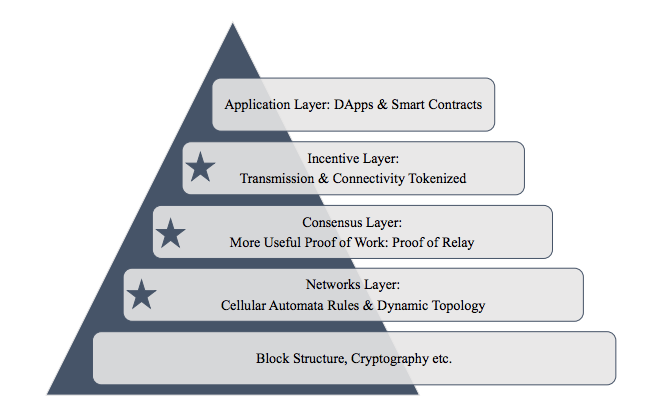 Image result for cryptographic+consensus layer