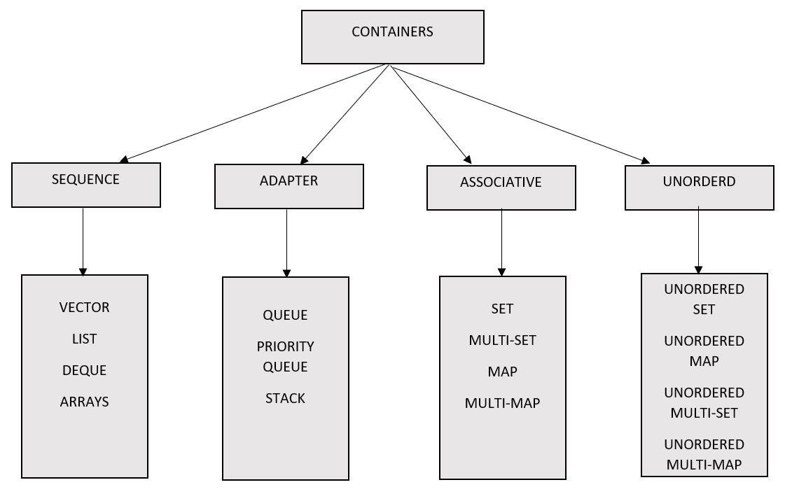 Container Flowchart of STL.