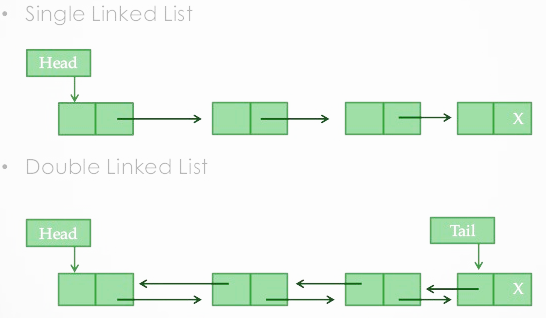 5 Minute Beginner's Guide to Java's Linked List Data Structure