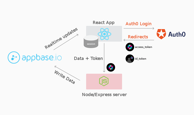 Securing a React Web App With Authorization Rules - All