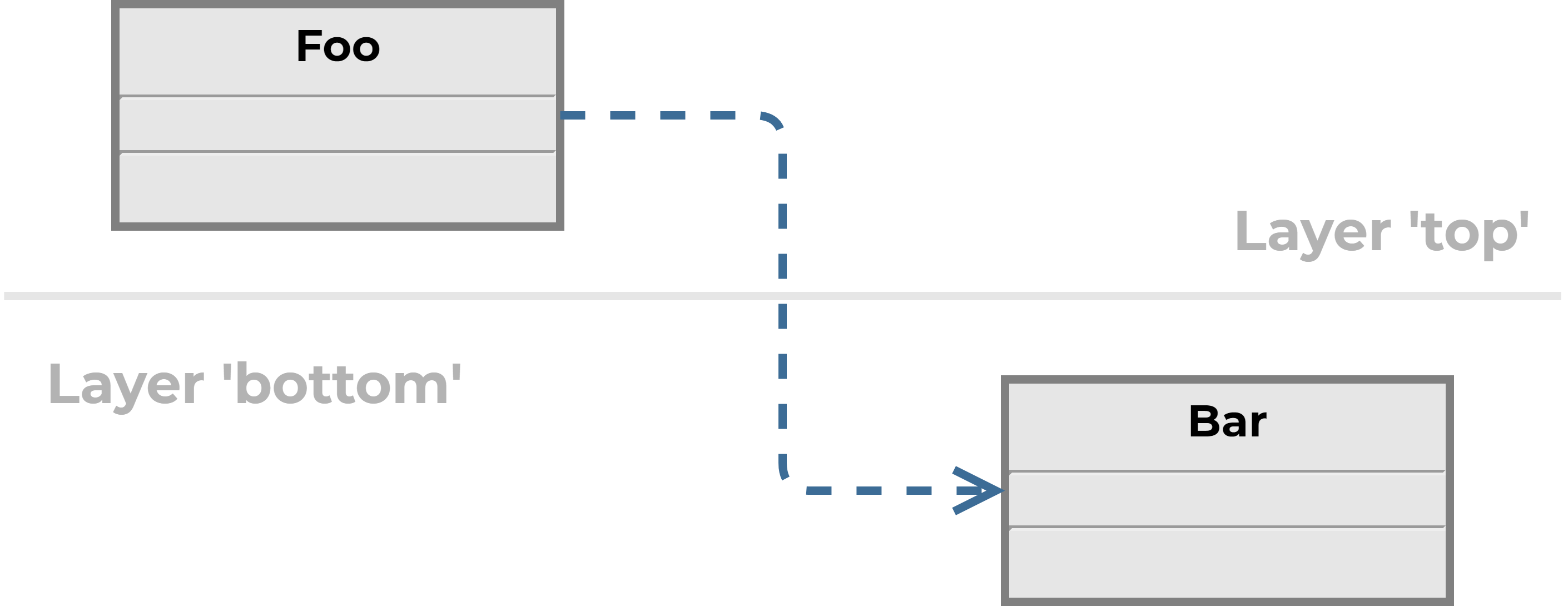 UML class diagram with 2 classes at different layers.
