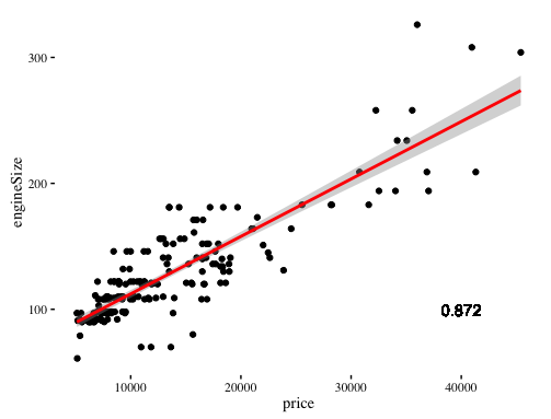 Data Science Simplified Part 4: Simple Linear Regression Models