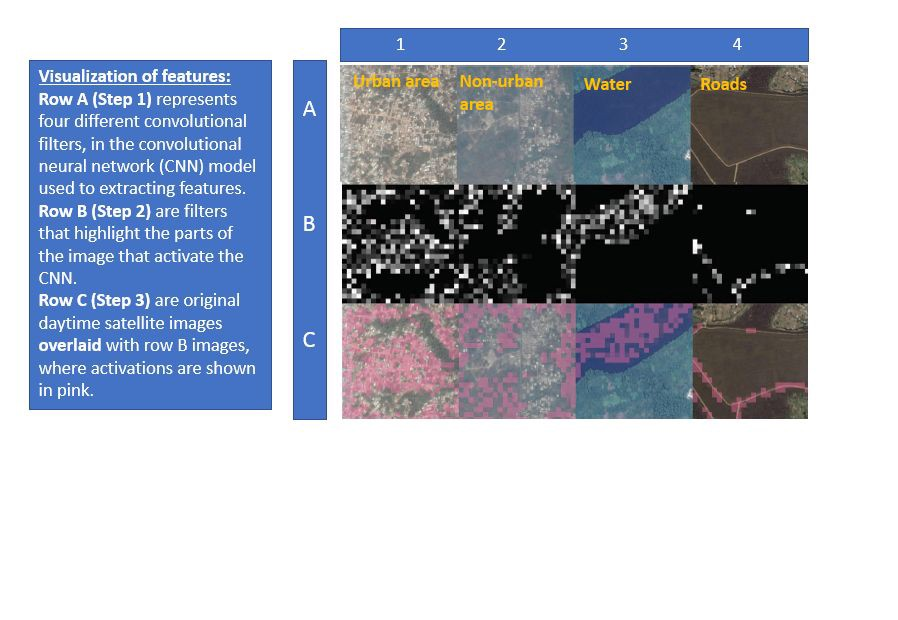Combining Satellite Imagery and machine learning to predict