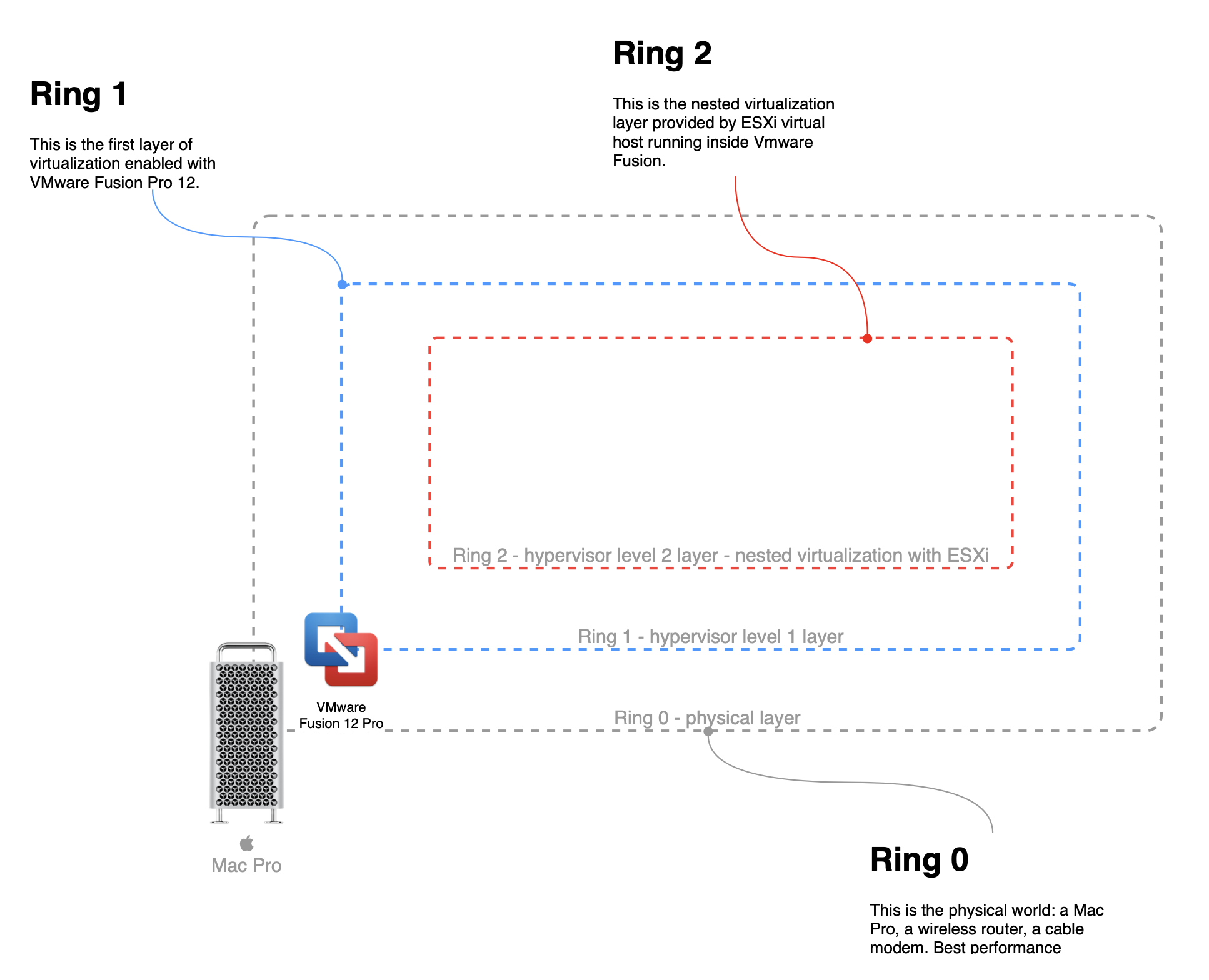 "Virtualization layers also named ""rings"""