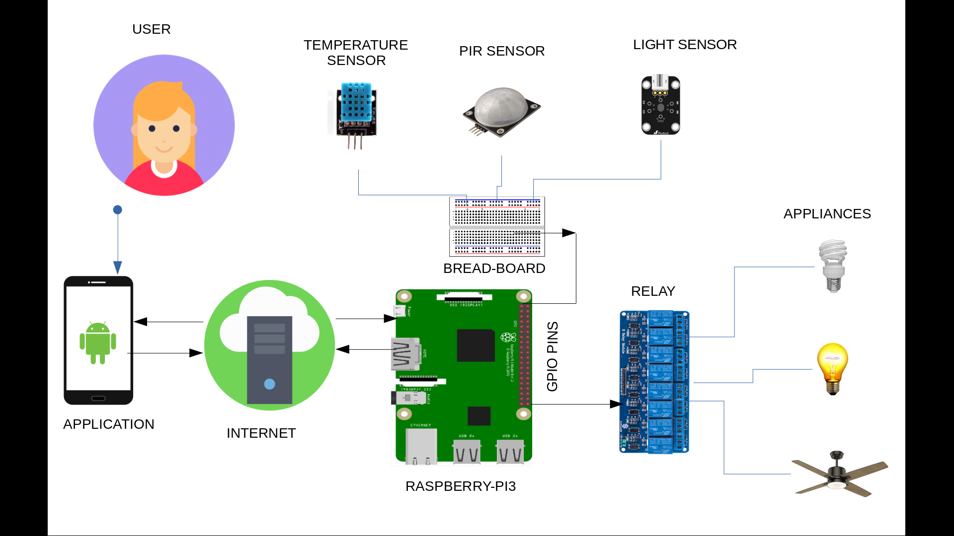 Internet Of Things Raspberry Pi Home Automation System