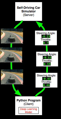 Autonomous Driving using Deep Learning and Behavioural Cloning